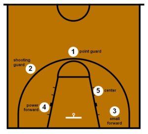 позиции игроков баскетбола на площадке в атаке
